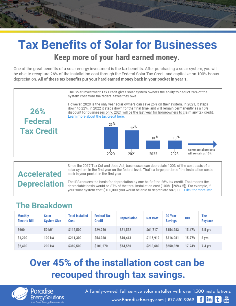 Tax savings for Businesses